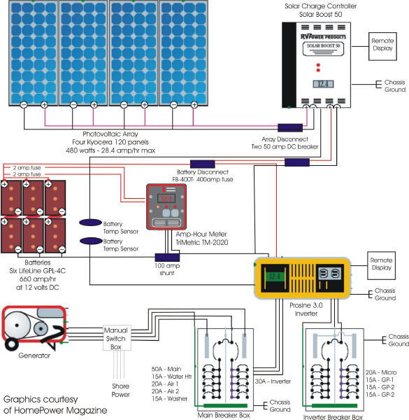 Solar System (2) solar wiring diagram batteries wiring generator batteries \u2022 free rv battery bank wiring diagram at gsmportal.co